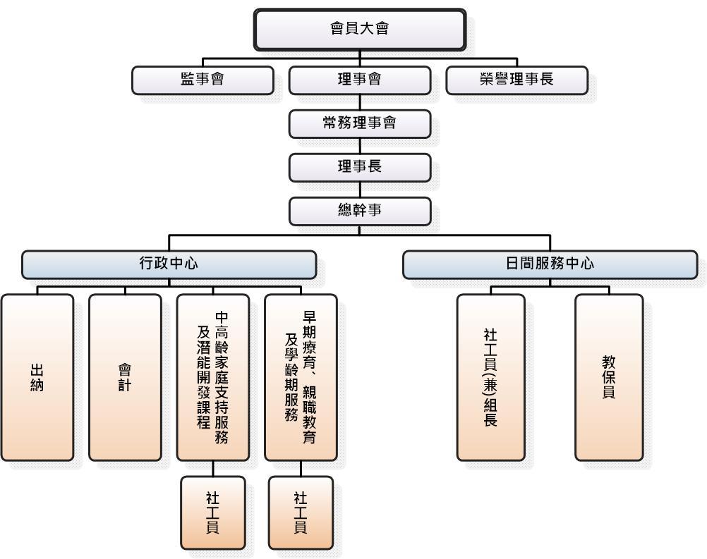 社團法人高雄市自閉症協進會組織架構圖